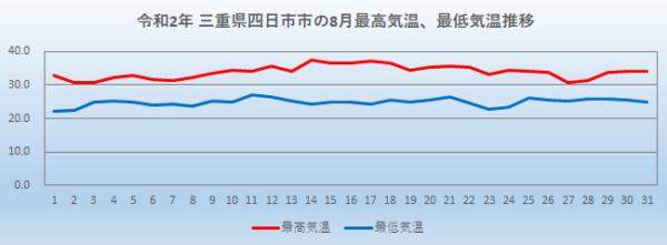 令和2年8月の三重県四日市市の最高気温と最低気温の推移を表した折れ線グラフです